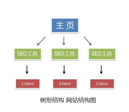 网站结构优化对搜索引擎的重要性