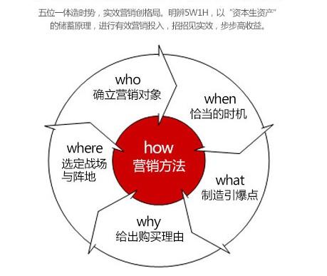 网络营销基础知识-5W1H模型详解!