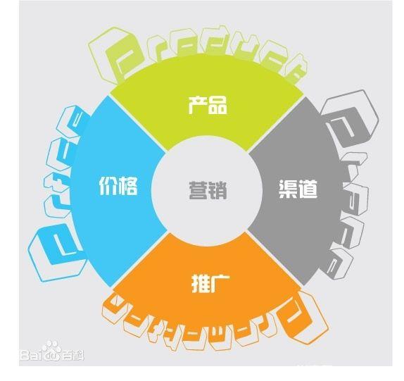 SEO营销基础知识-4p理论